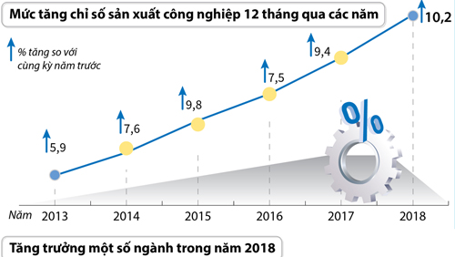 Chỉ số sản xuất công nghiệp năm 2018 tăng 10,2%